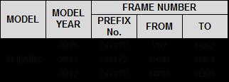 YFM90R Model Recall Table